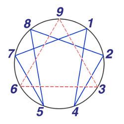 Linguaggi del corpo / enneagramma